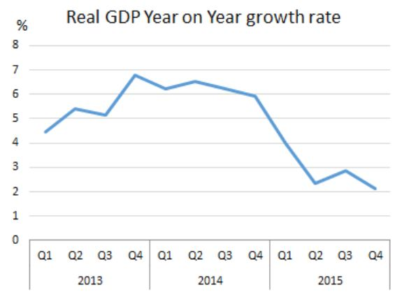 Real-GDP-2013-to-2015